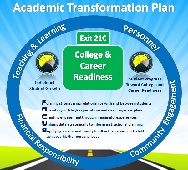 visual representation of Academic Transformation Plan